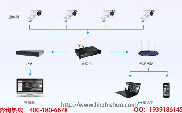 音视频监控系统