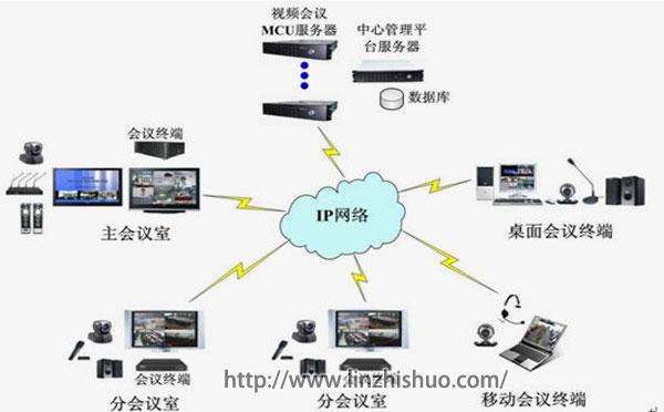 硬件视频会议系统
