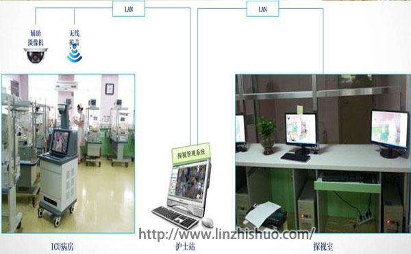 ICU视频探视系统