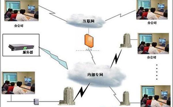 远程视频会议系统设计