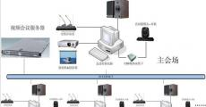 远程视频会议系统设计方案