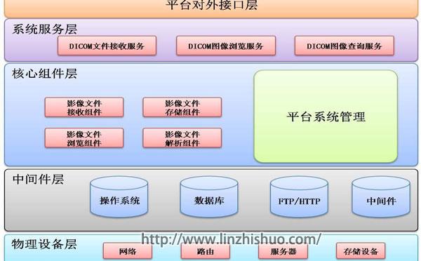影像存储与管理平台