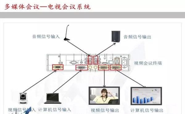电视会议系统