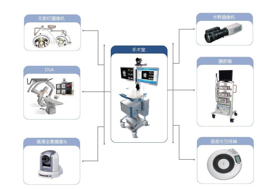 移动手术室示教系统