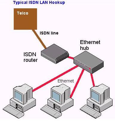 基于电路交换的网络