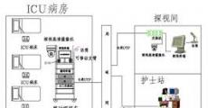 探知ICU探视系统的七大功能!
