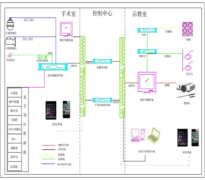 手术示教系统架构图