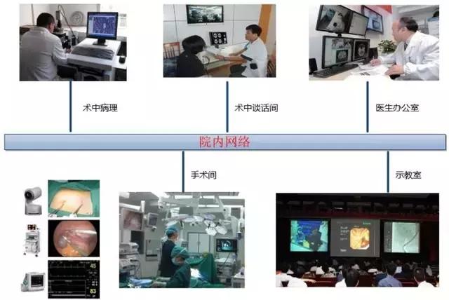 手术直播示教系统