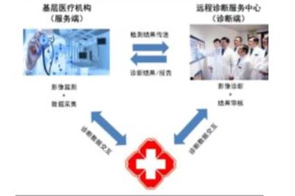 远程会诊系统平台