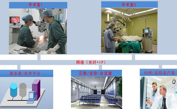 手术示教系统多少一套