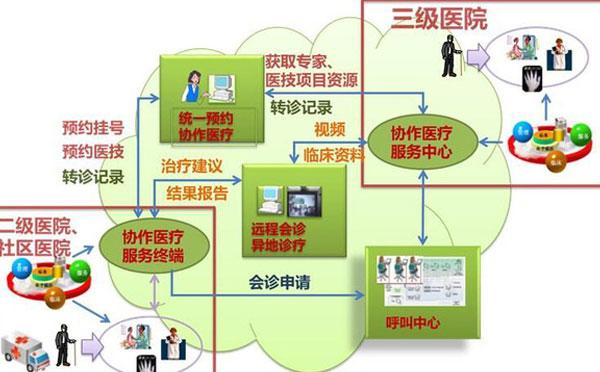 医联体系统
