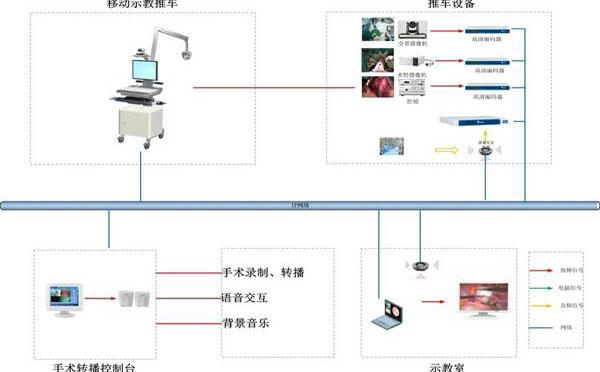 手术室示教系统方案