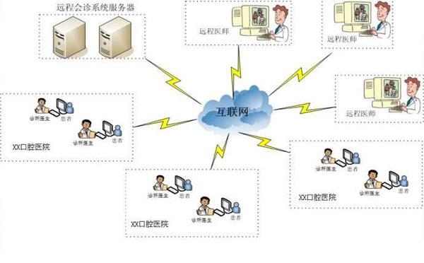 医院视频平台架构图