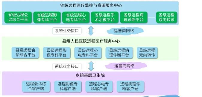 远程医疗系统架构图